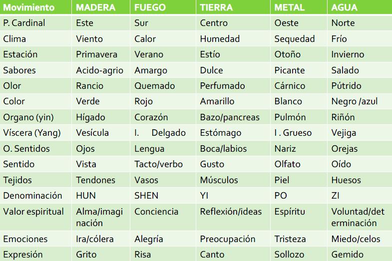 tabla 5 elementos